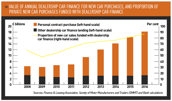 value of annual dealership car finance for new car purchases, and proportion of private new car purchases funded with dealership car finance