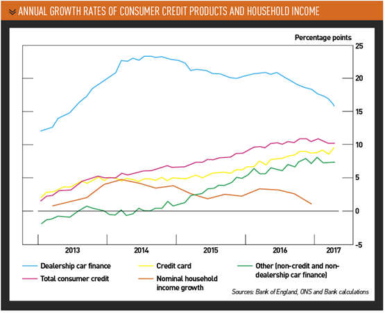 annual growth rates of consumer credit products and household income