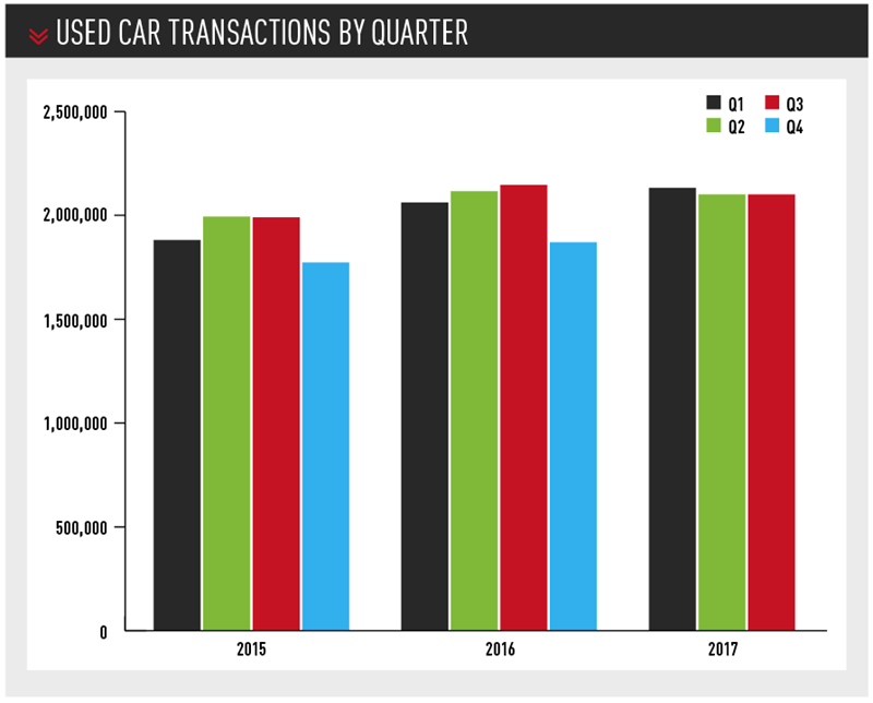 used car transactions by quarter