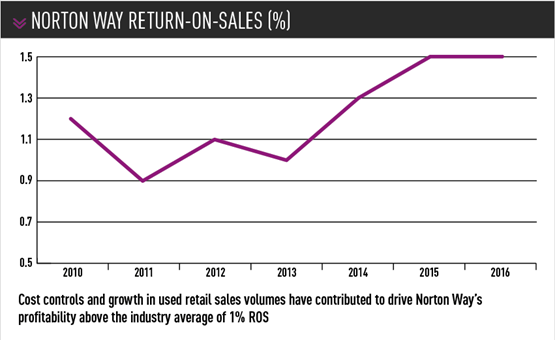 Norton Way Return on Sales