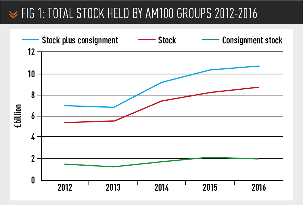 Total stock held by AM100 groups 2012-2016