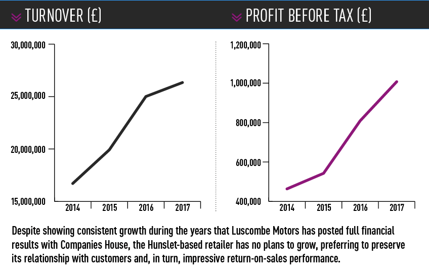 Luscombe Motors turnover and pre-tax profits