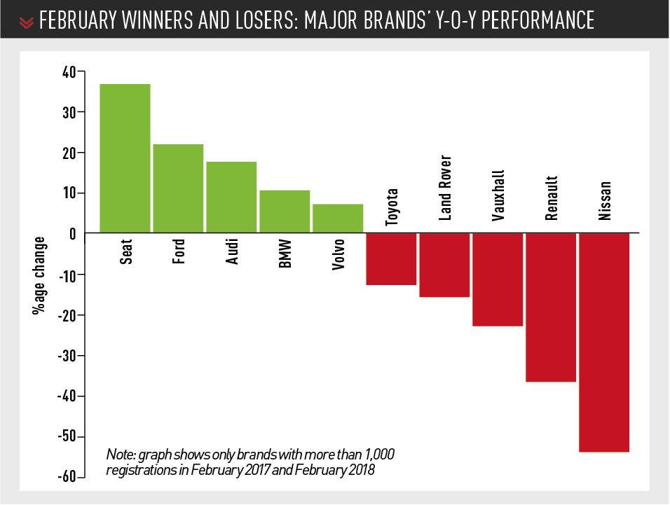 FEBRUARY new car registrations winners and losers: MAjor brands' Y-o-Y performance
