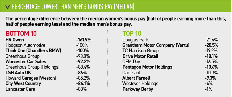 Percentage lower than men's bonus pay (MEDIAN)