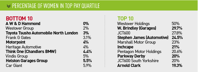 Percentage of women in top pay quartile