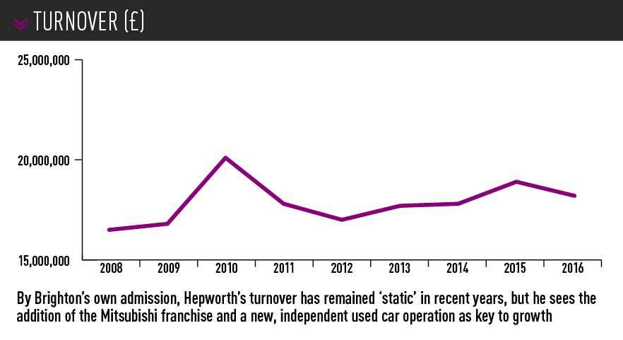 Hepworth Group turnover graph 2008-2016