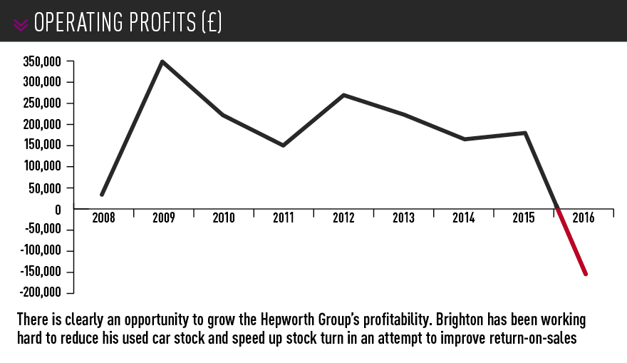Hepworth Group operating profits graph 2008-2016