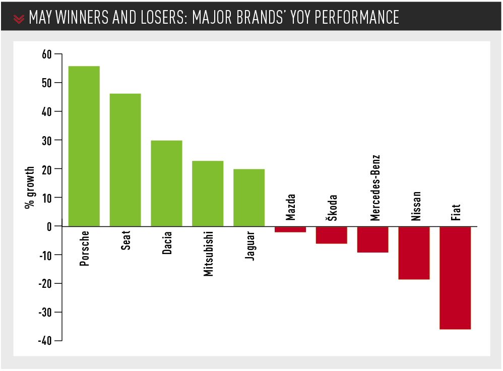 May winners and losers: Major car brands' year-on-year performance