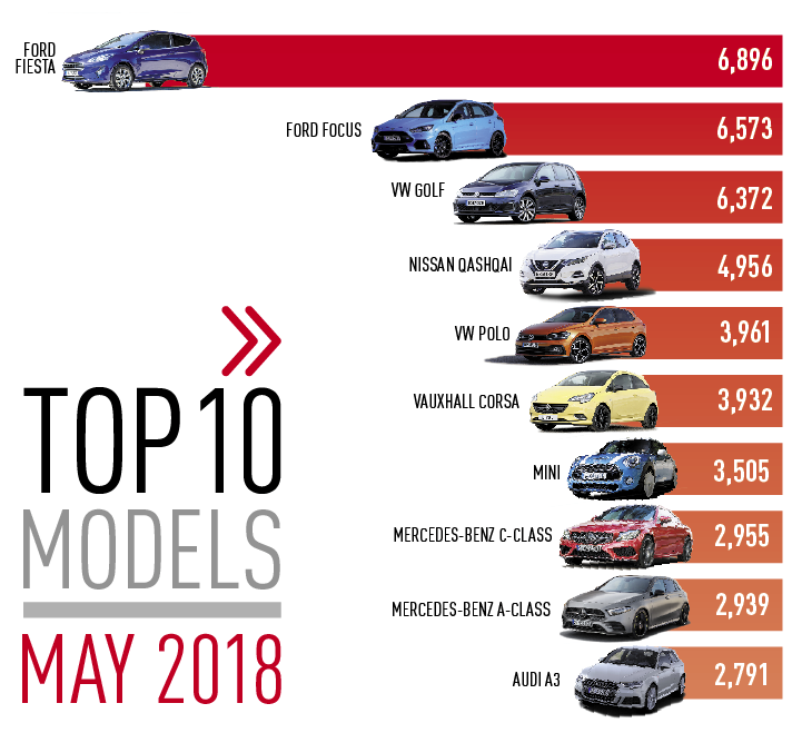 Top 10 cars by registration May 2018