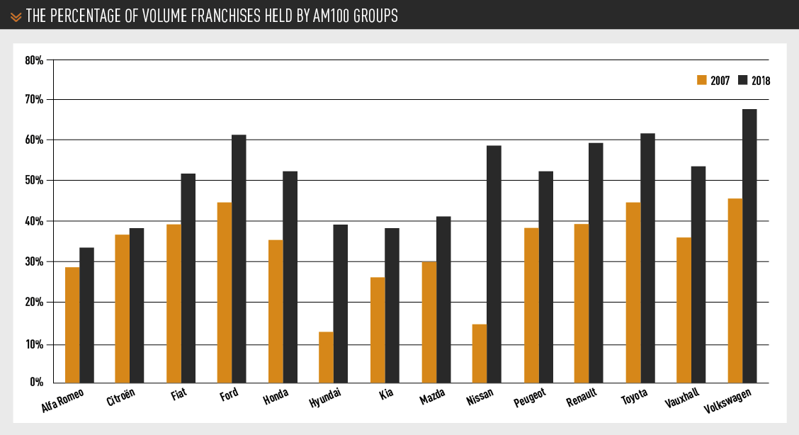 AM100 the percentage of volume franchises held by AM100 groups