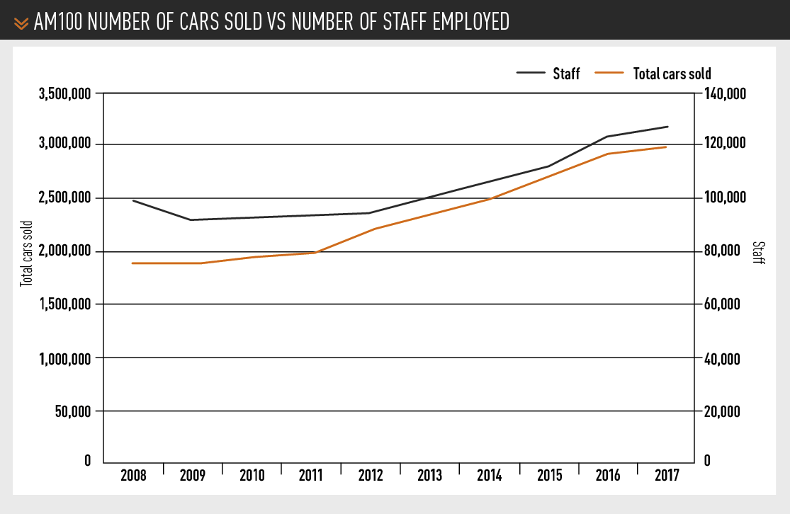 AM100 number of cars sold VS Number of staff EMPLOYED