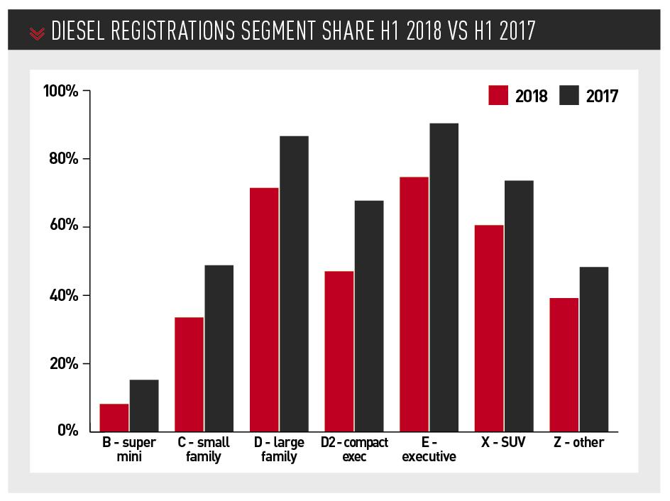 Diesel Registrations segment share H1 2018 vs h1 2017