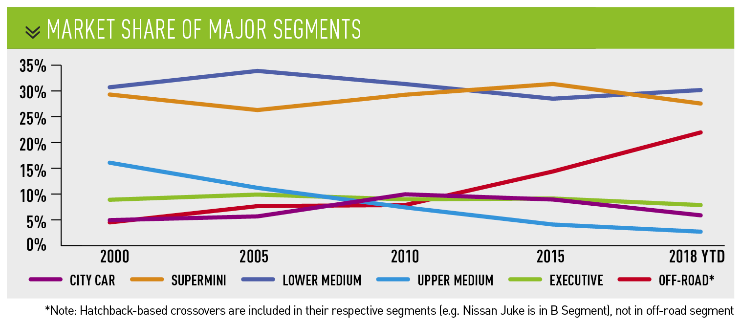 market share of major segments - 2000 -2018