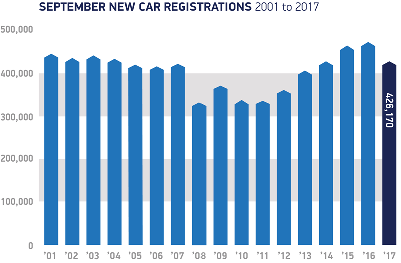 United Kingdom  vehicle  sales fall for 6th straight month, auto  manufacturer shares down