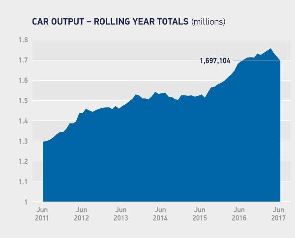United Kingdom auto manufacturing slumps for third consecutive month