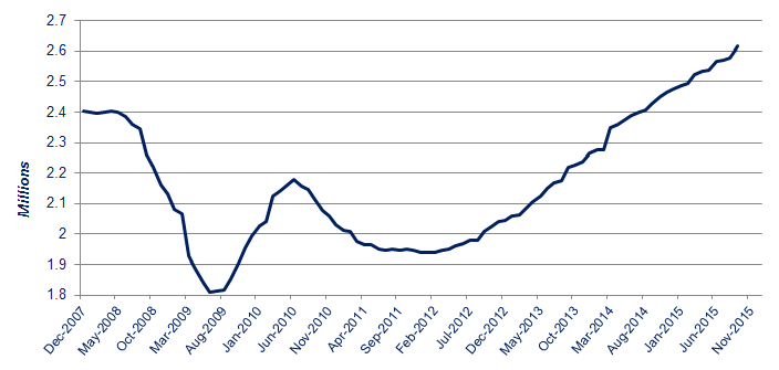 SMMT new car registrations Dec 2007- Sept 2015
