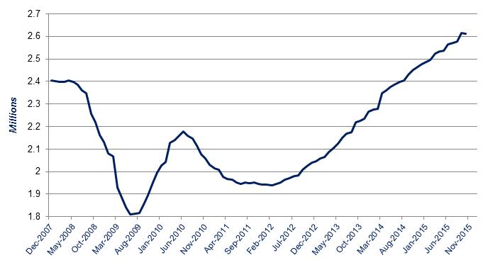 SMMT rolling registration figures from December 2007 - October 2015