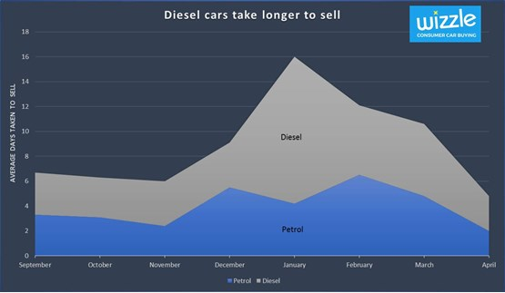 Diesel and petrol time to sell - AUTOi April 2017