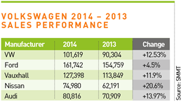 Volkswagen 2014 – 2013 sales performance