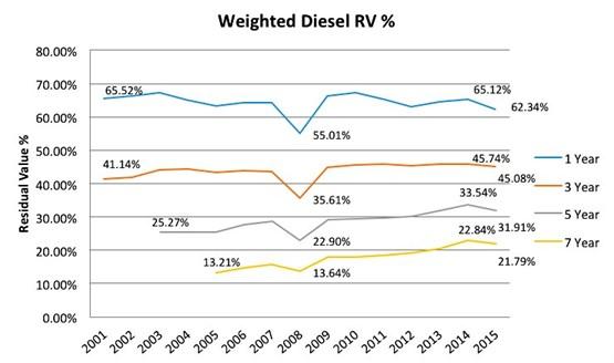 weighted diesel residual values