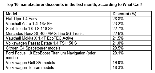 Top 10 manufacturer discounts in the last month. Source: What Car?