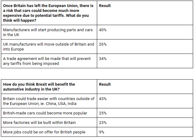 Servicing Stop Brexit survey results May 2017