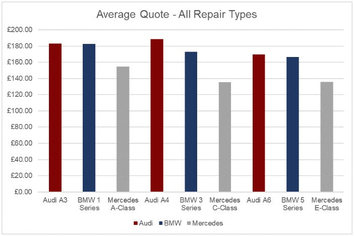 Average repair quote 2017 for Mercedes Audi and BMW models from WhoCanFixMyCar.com