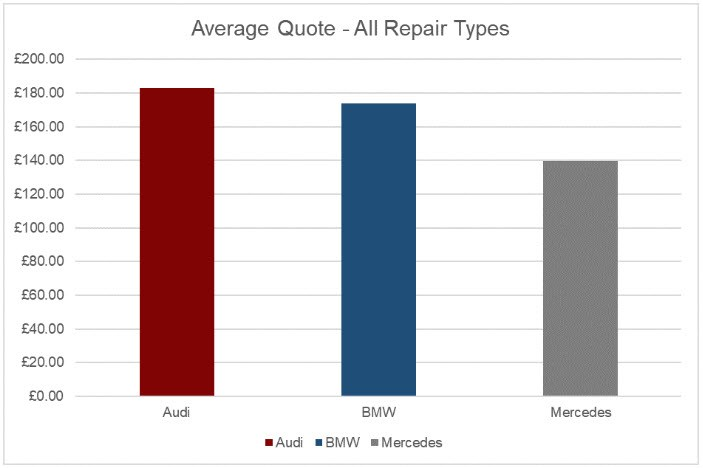 Average repair quote 2017 for Mercedes Audi and BMW from WhoCanFixMyCar.com