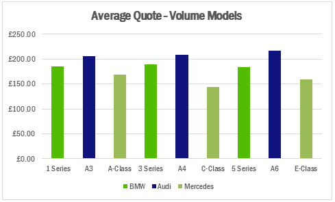 Insight bmw vs audi vs mercedes which costs most to for How much do mercedes benz cost