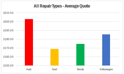 Insight: VW v Audi v Skoda v Seat repair costs ysed | Aftersales