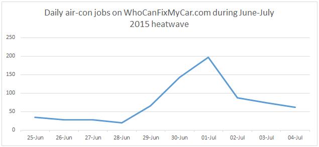 WhoCanFixMyCar.com Aircon jobs 2015