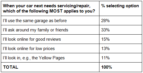 WhoCanFixMyCar.com survey on driver loyalty to repairers (April 2015)