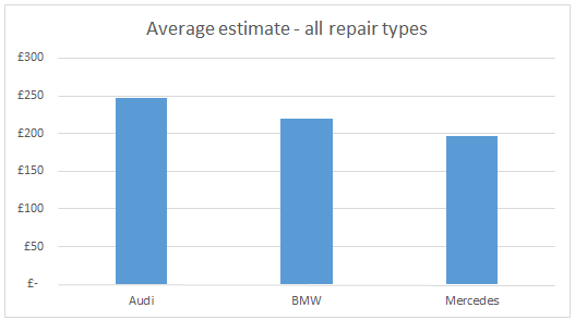 WhoCanFixMyCar.com Feb 2016 BMW v Audi v Mercedes: average estimate - all repair types