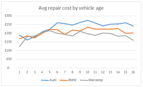WhoCanFixMyCar.com Feb 2016 BMW v Audi v Mercedes: average repair cost by vehicle age