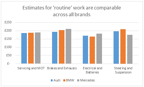 WhoCanFixMyCar.com Feb 2016 BMW v Audi v Mercedes: estimates for 'routine' work are comparable across all brands