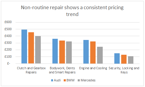 WhoCanFixMyCar.com Feb 2016 BMW v Audi v Mercedes: non-routine repair shows a consistent pricing trend
