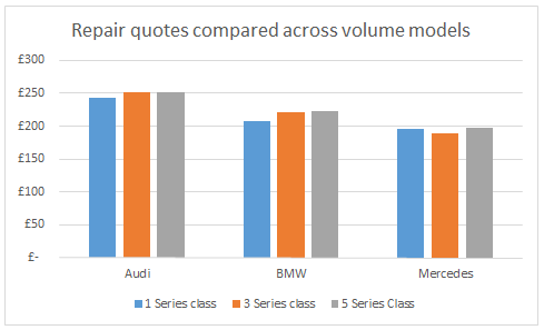 WhoCanFixMyCar.com Feb 2016 BMW v Audi v Mercedes: repair quotes compared across volume models