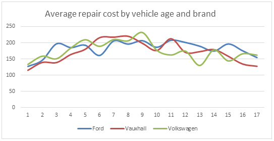 WhoCanFixMyCar.com 2016 Ford Vauxhal VW: average repair cost by vehicle age and brand