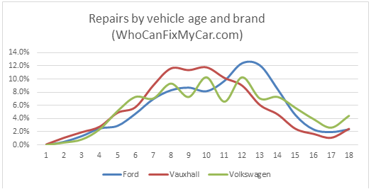 WhoCanFixMyCar.com Ford Vauxhall VW 2016: repairs by vehicle age and brand
