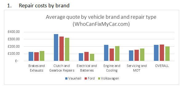 WhoCanFixMyCar.com 2016 Ford Vauxhall and VW: average quote by vehicle brand and repair type