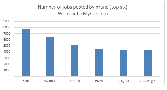 WhoCanFixMyCar.com: Ford Vauxhall VW 2016: jobs by brand