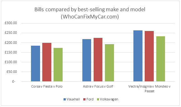 WhoCanFixMyCar.com Ford, Vauxhall, VW 2016: bills compared by best-selling make and model