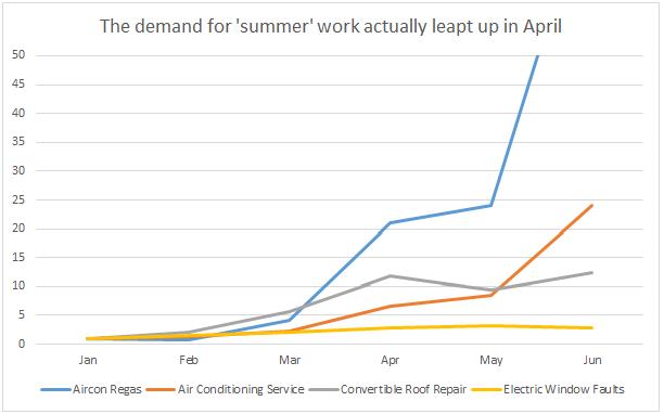 WhoCanFixMyCar.com summer work 2015