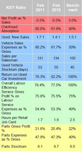 ASE dealer performance: Feb 2011