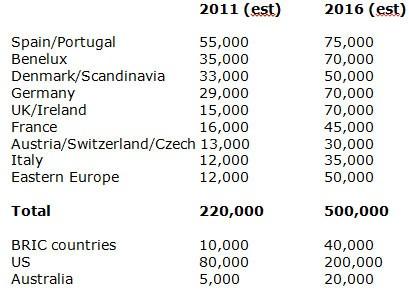 Autorola online B2B remarketing volumes by country