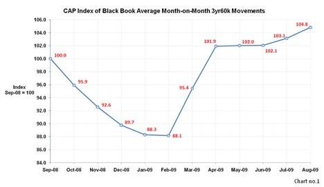 CAP Black Book Average Month-on-Month Aug 09