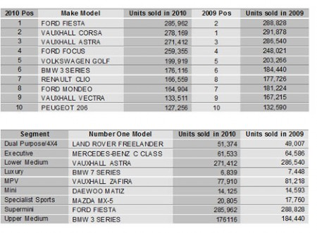 Top selling used cars in 2010 - Experian