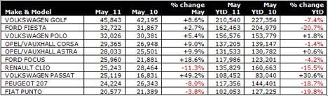 May 11 European sales by model