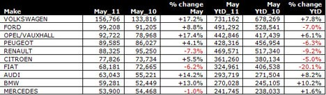 May 2011 European sales by brand