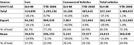 October 2009 production figures